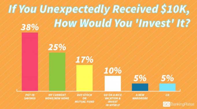 Chart asset: invest 10K
