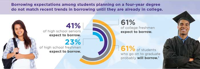 ONE TIME USE: Borrowing expectations graphic