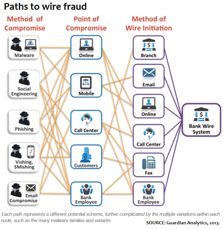 Paths to wire fraud 2