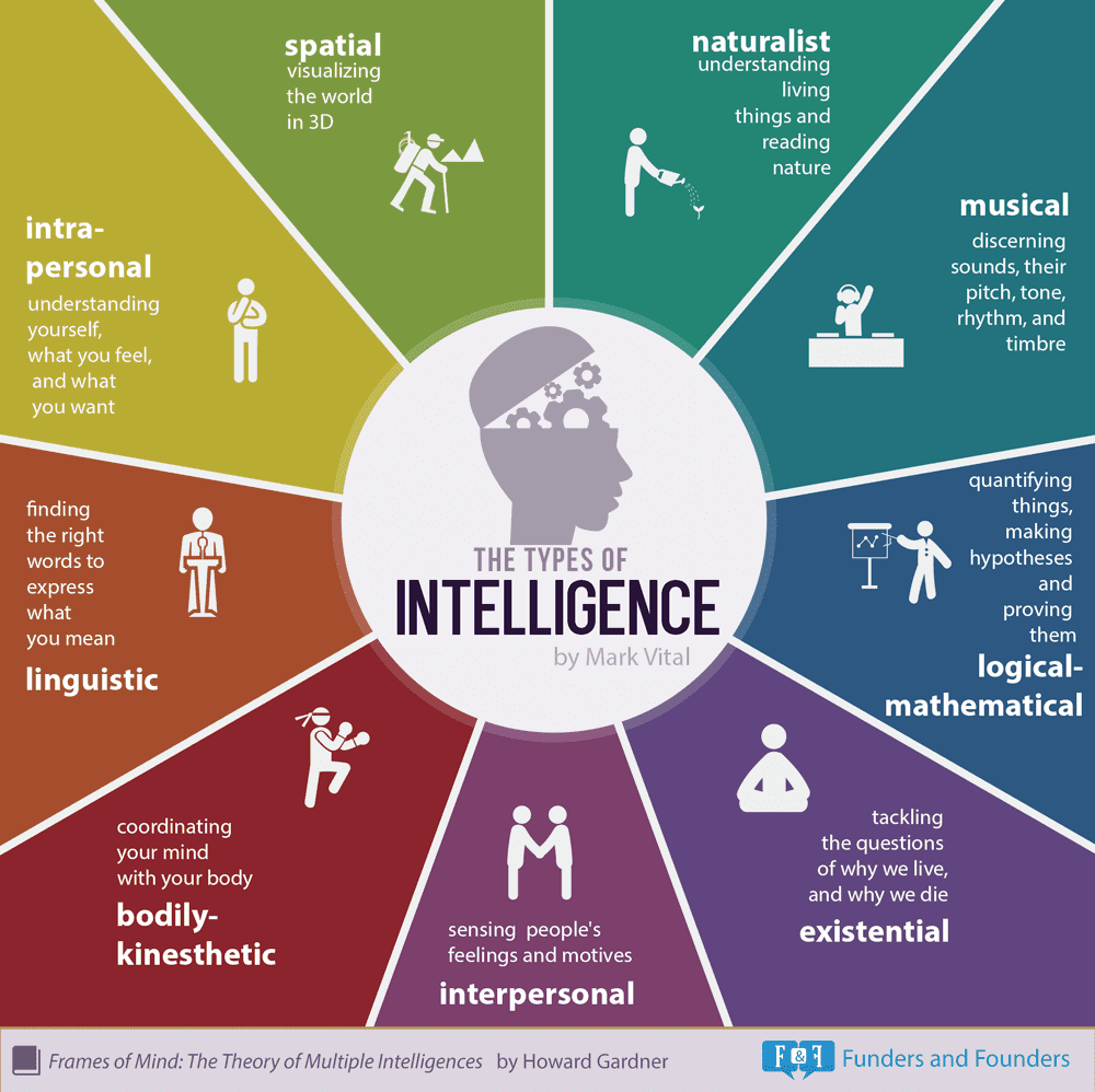 One time use: types of intelligence