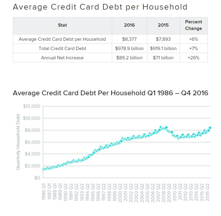 Chart asset: credit card debt