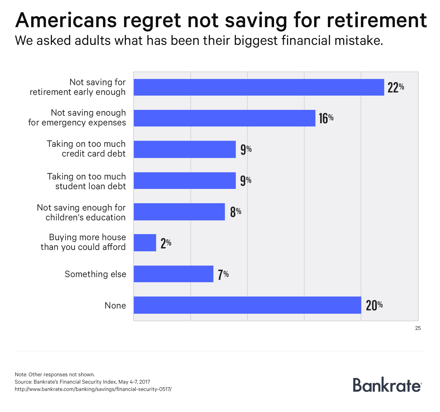 financial regrets chart1 DICKLER 052217 EC