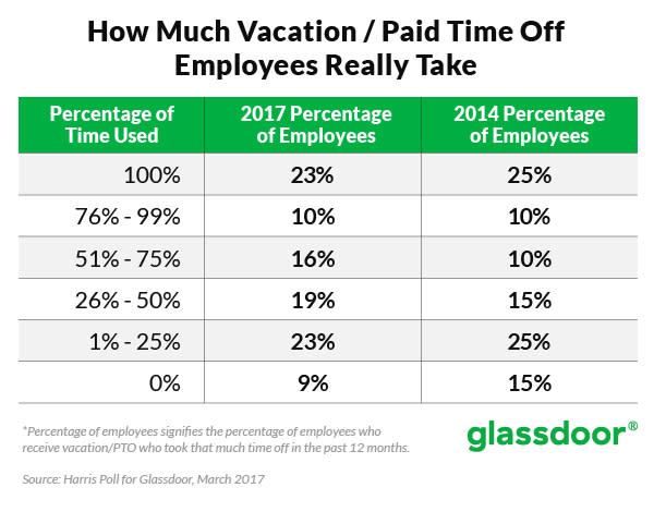 glassdoor vacation time DICKLER 052317 EC