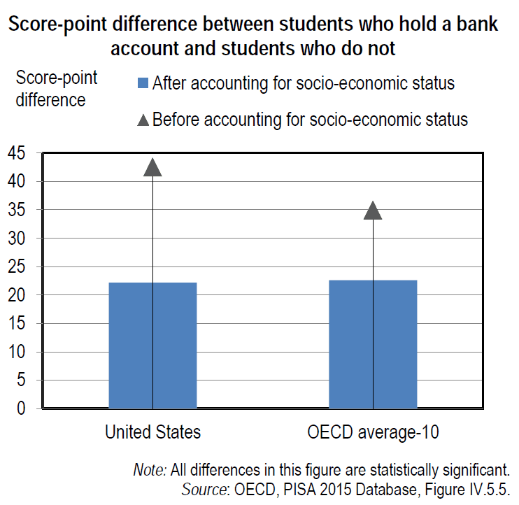 Bank accounts and financial literacy scores