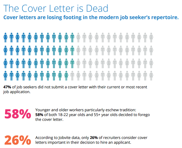 Cover Letters Are Out Heres How Todays Job Seekers Getting Hired