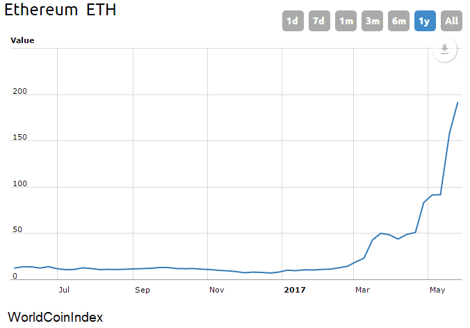 Ether price2 LEVY 170524