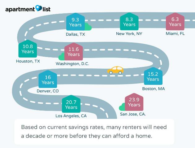 Apartment List chart: Millennial renters May 2017