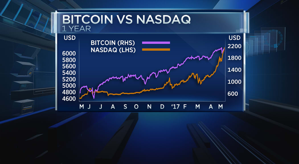 Bitcoin vs Nasdaq