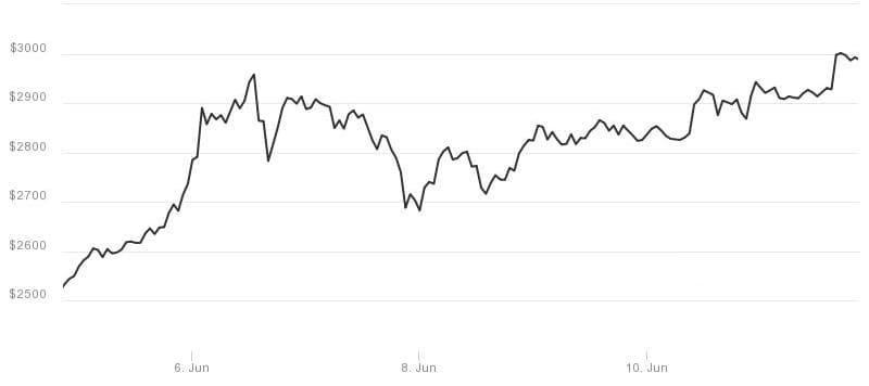 Bitcoin 1 week performance
