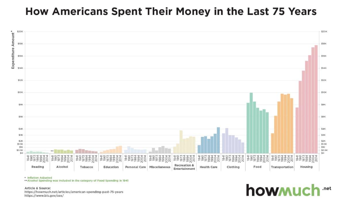 Chart asset: howmuch.net americans spending money