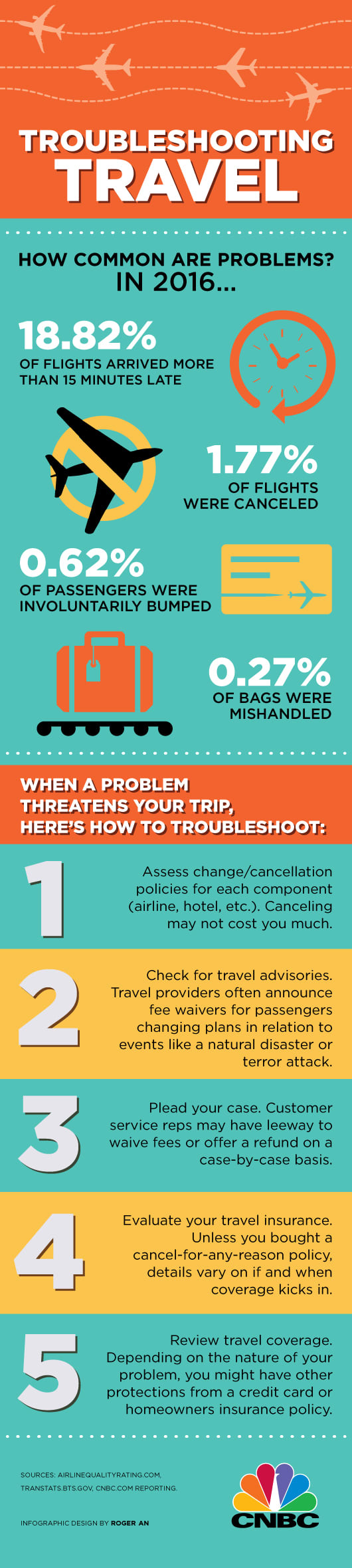 Travel troubleshooting infographic