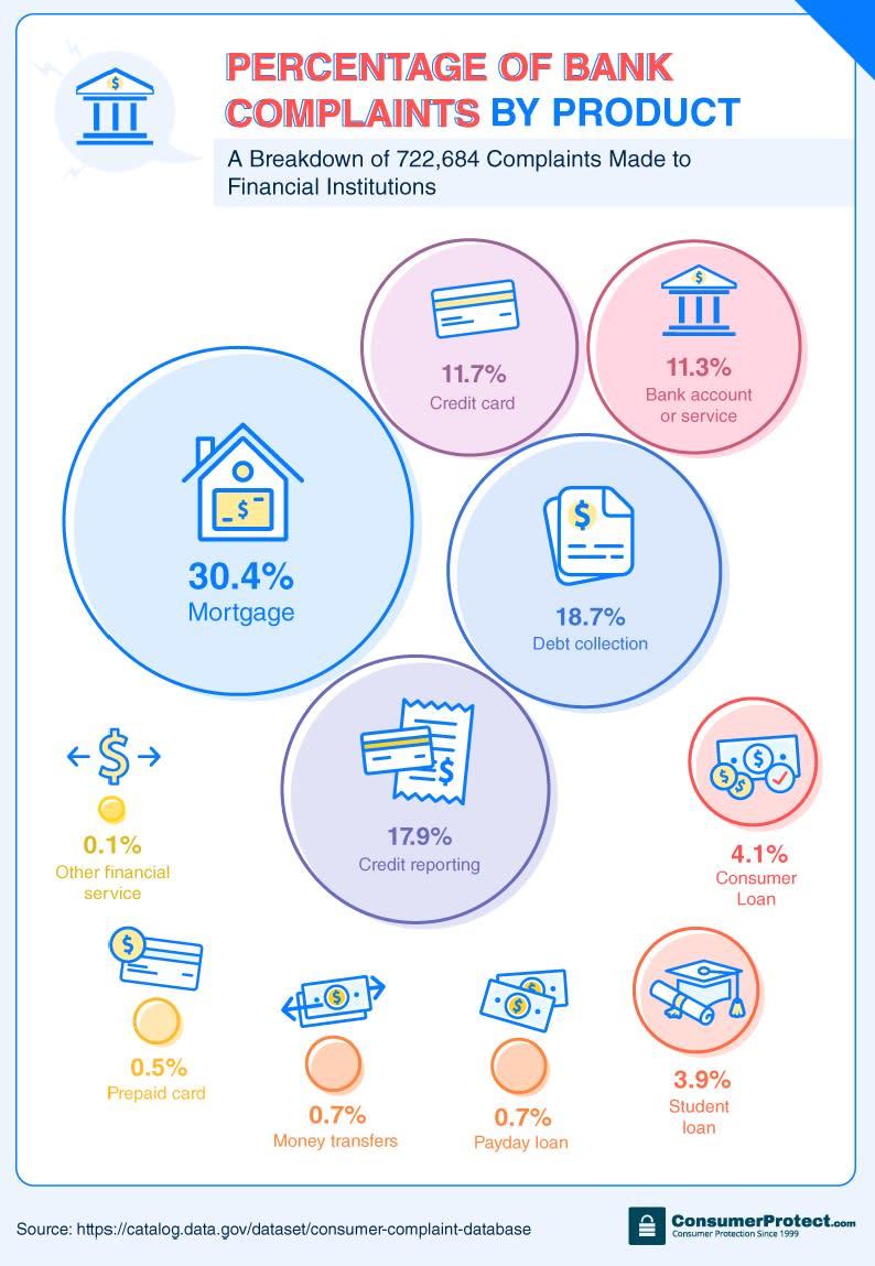 Chart banking
