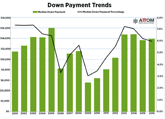Down Payment Trends 170602