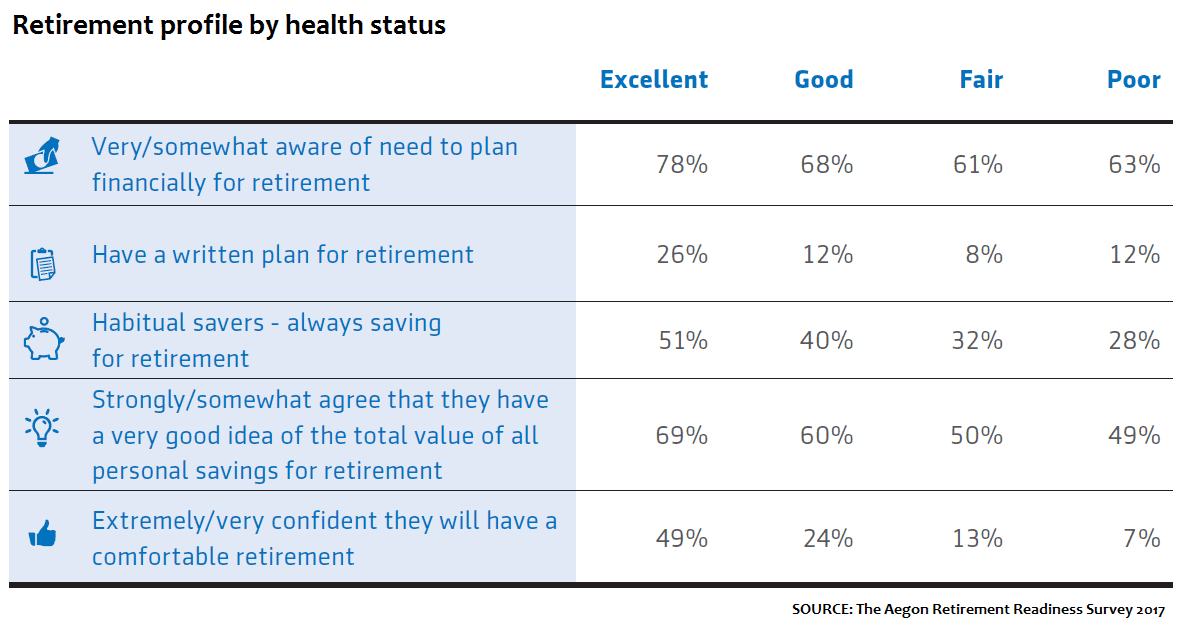 Retirement readiness and health