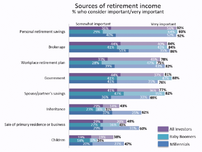 Natixis inheritance chart Millennials June 2017