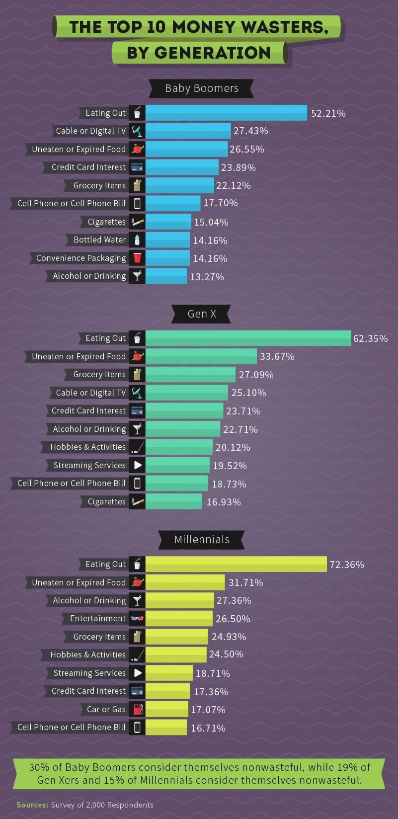 Chart asset: Hloom millennials 2