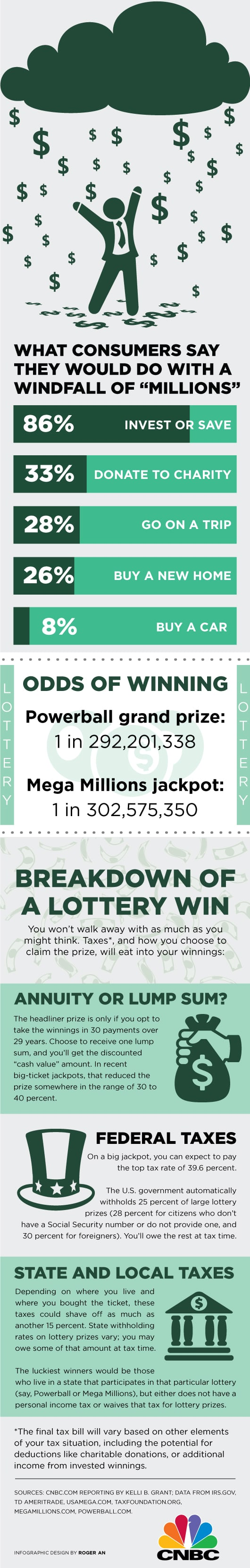 Lottery winnings infographic