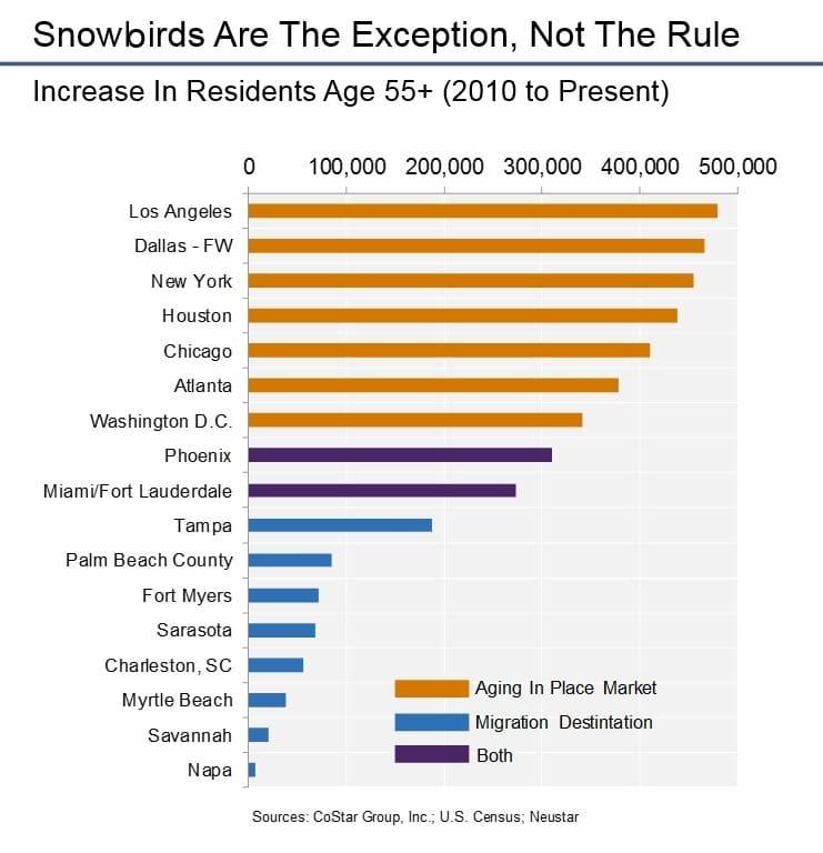 Snowbirds chart ANDERSON 170607 EC