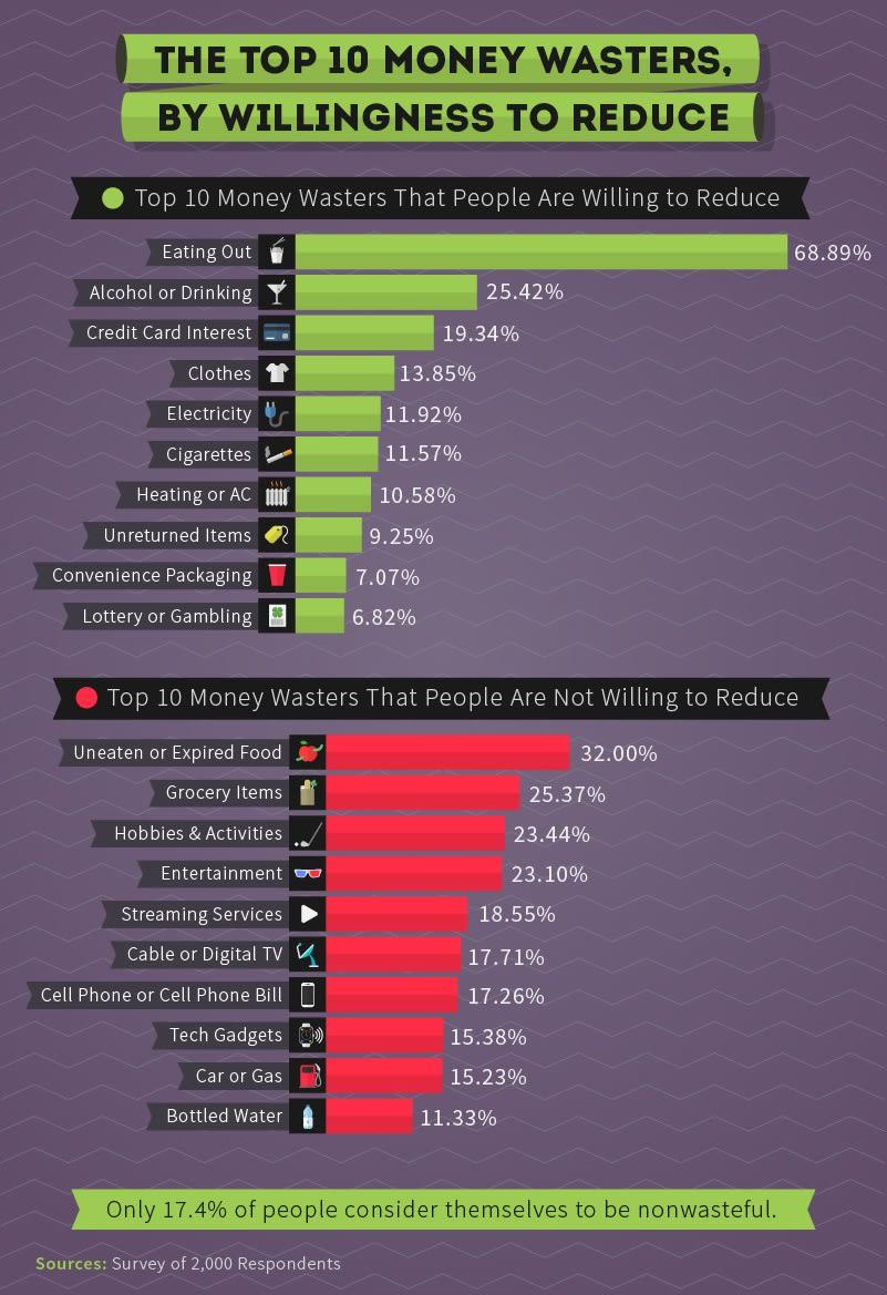 Chart asset: Financial waste top 10