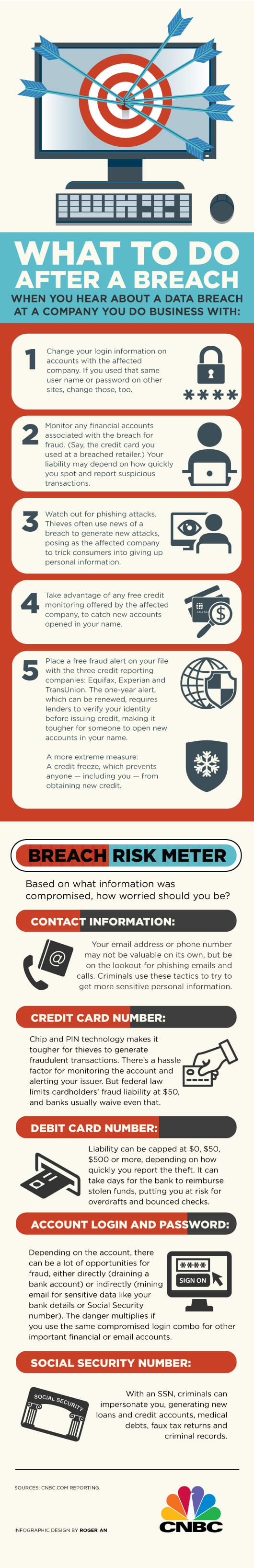 After a data breach infographic