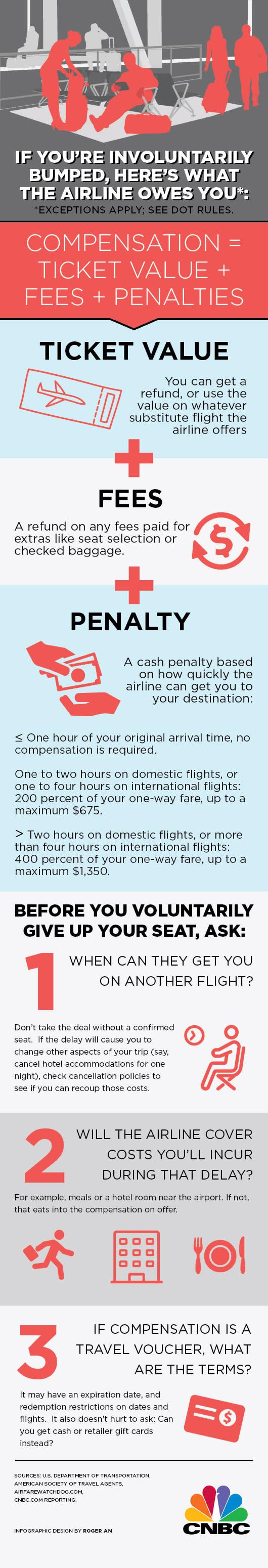 Flight bumped infographic