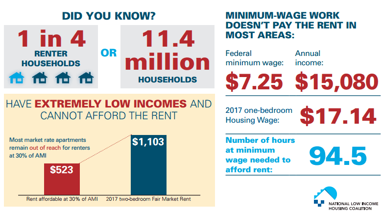 lodging credit against minimum wage california