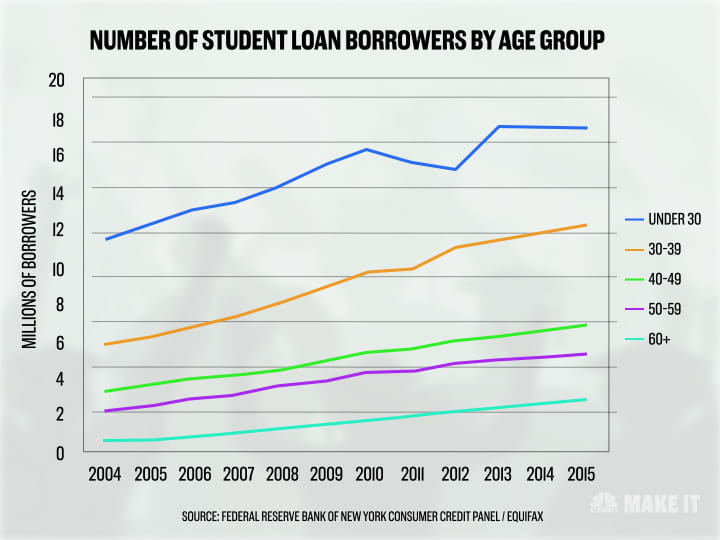 ONE TIME USE Handout: Number of borrowers by age