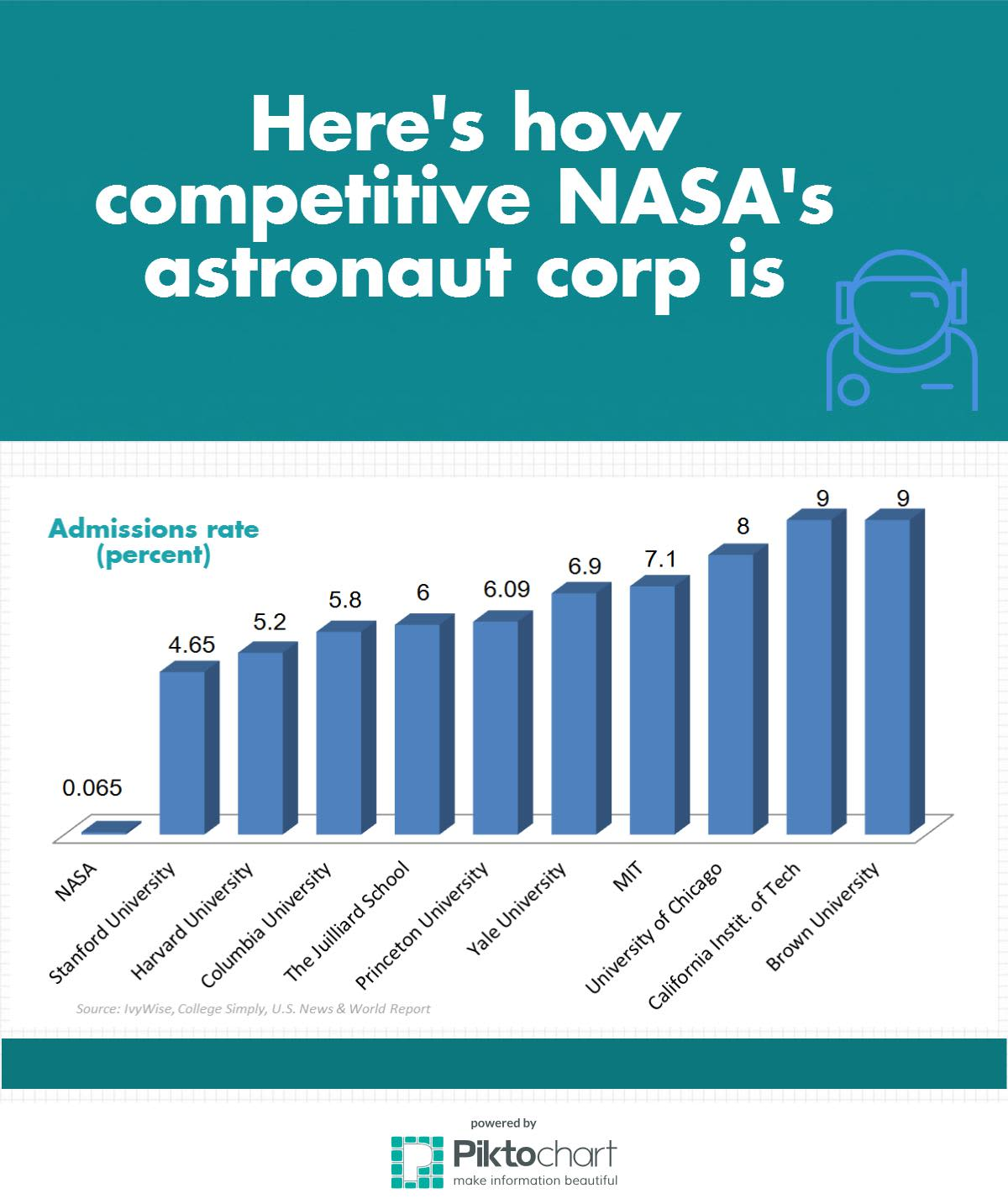 NASA acceptance rate graphic