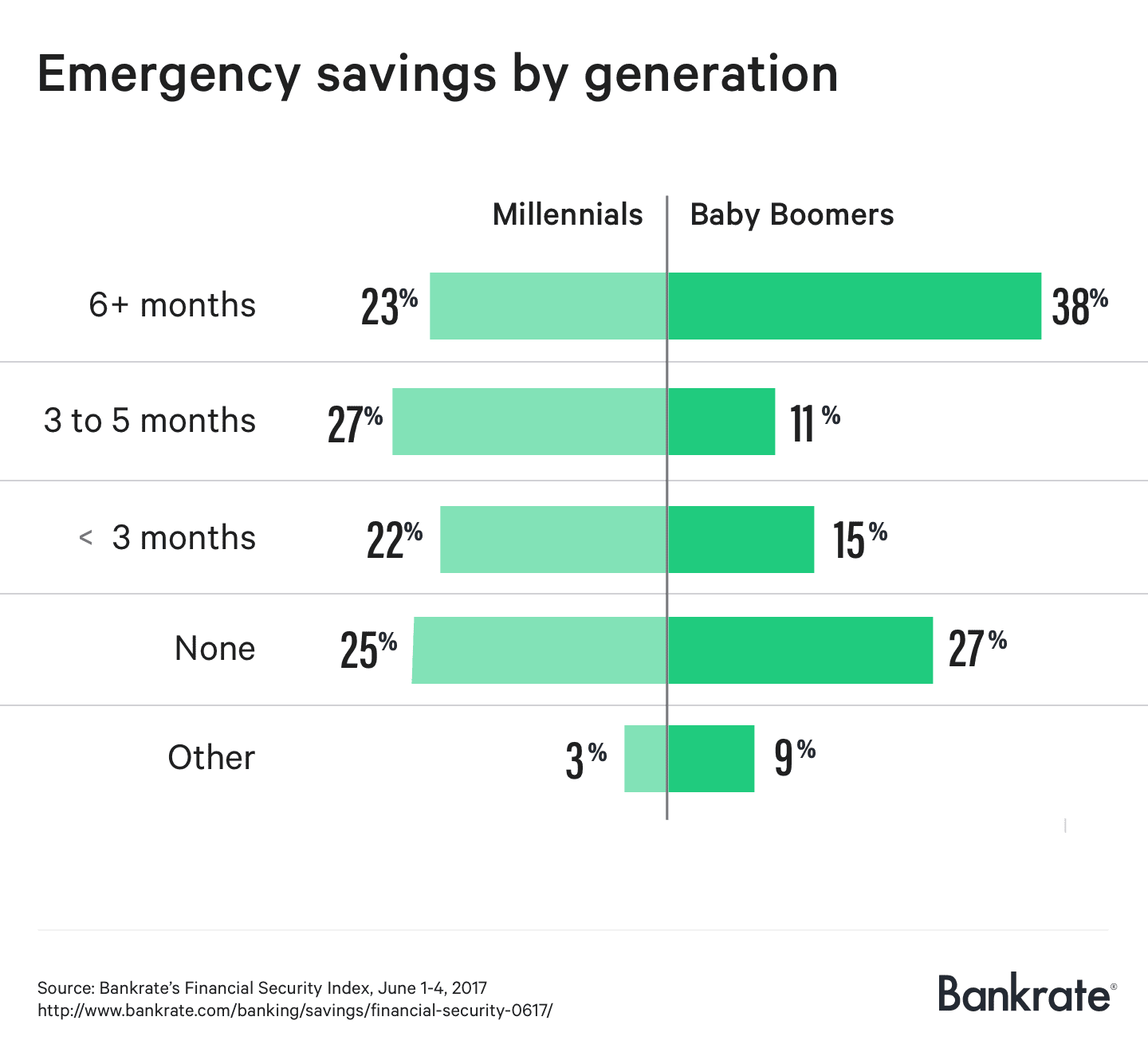HANDOUT ONE TIME USE: Emergency savings by generation June 2017