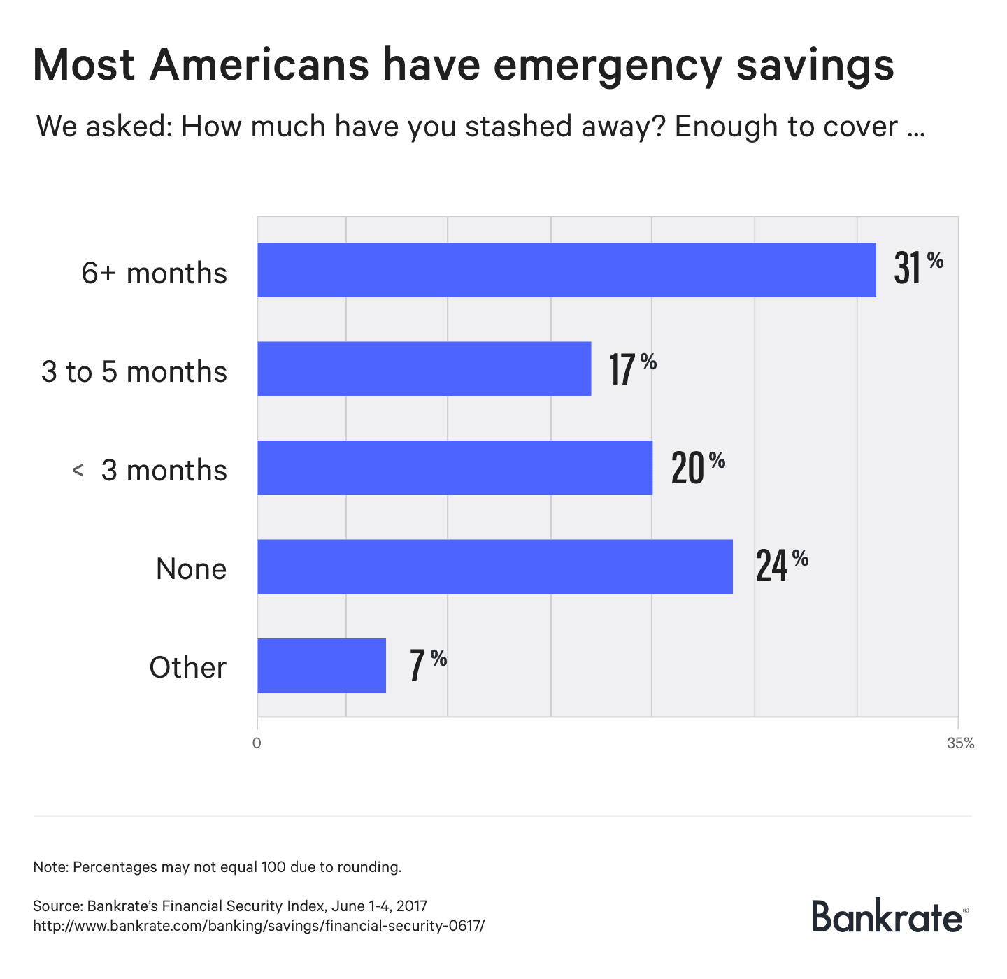 HANDOUT ONE TIME USE Bankrate savings chart June 2017