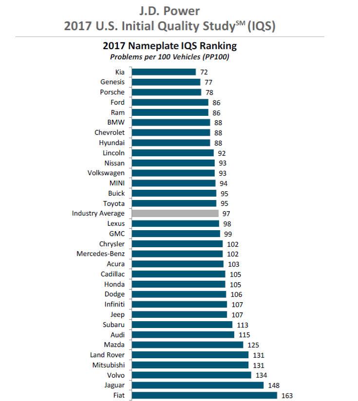 JD Power Intitial Quality study chart 170621