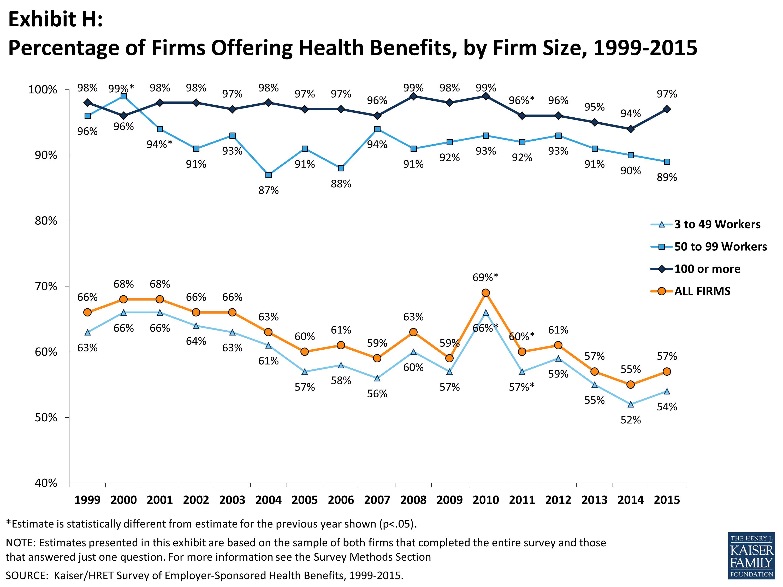Kaiser Family Foundation health insurance chart