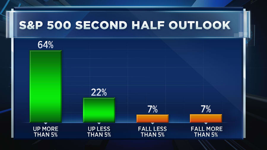 CNBC: Second Half Outlook