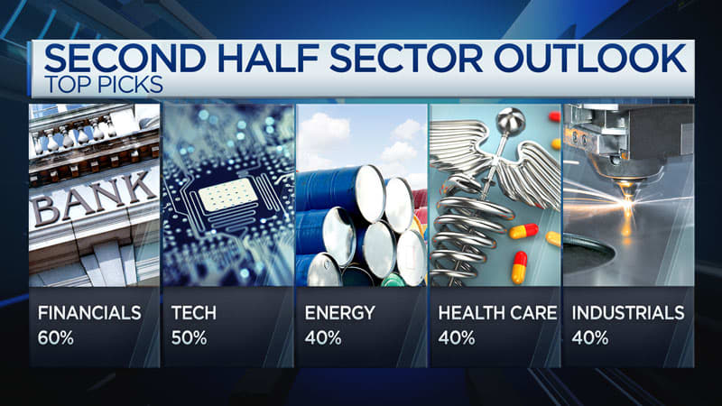 CNBC: Sector Leaders chart
