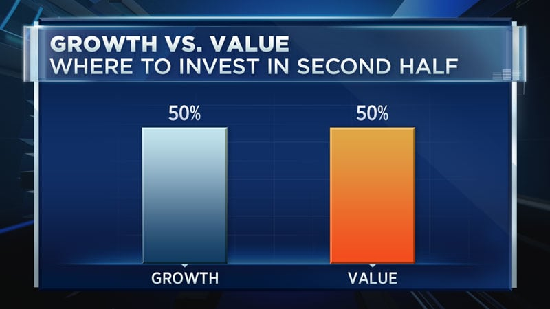 CNBC: Growth vs. Value chart