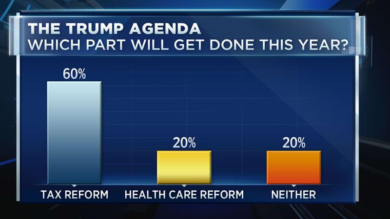 CNBC: Trump Agenda chart