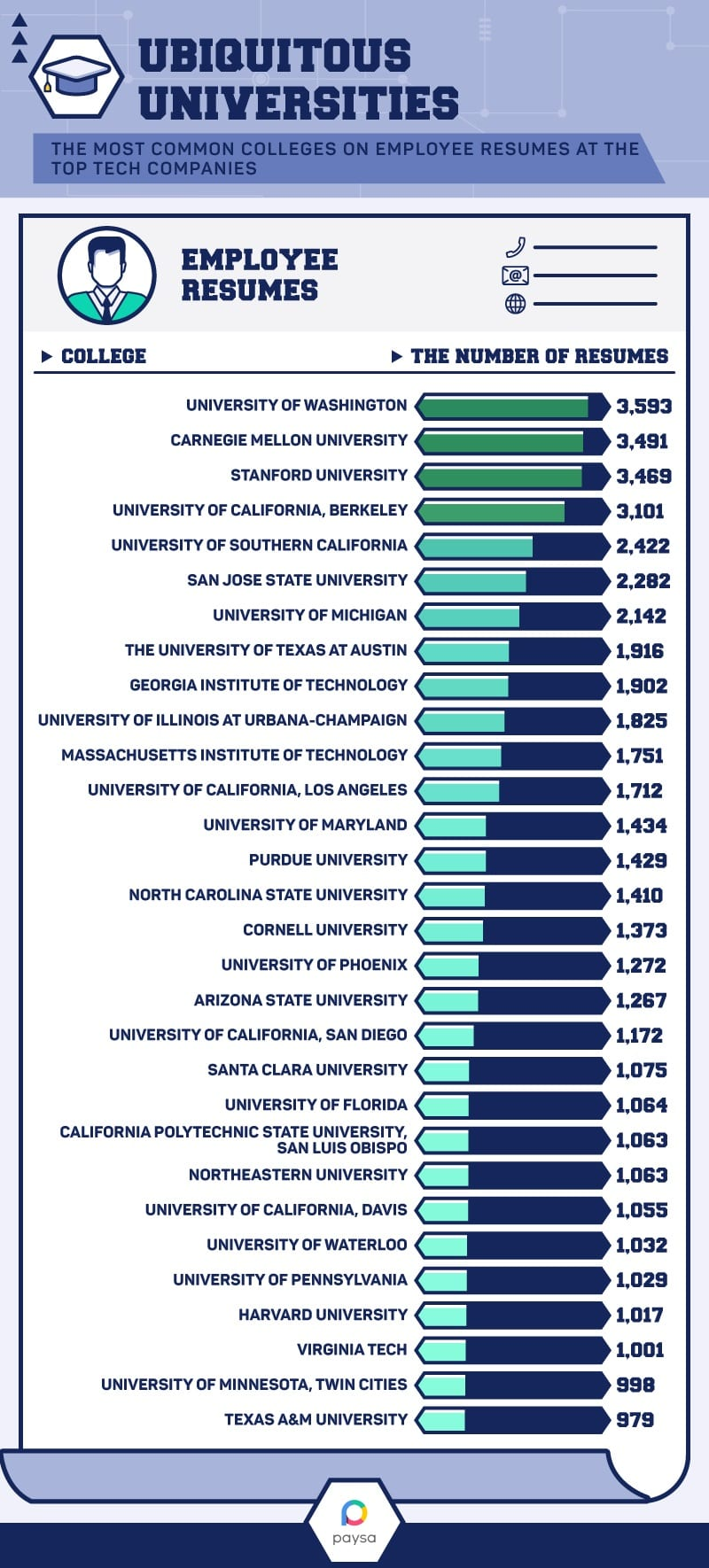 ONE TIME USE Handout: top colleges in tech