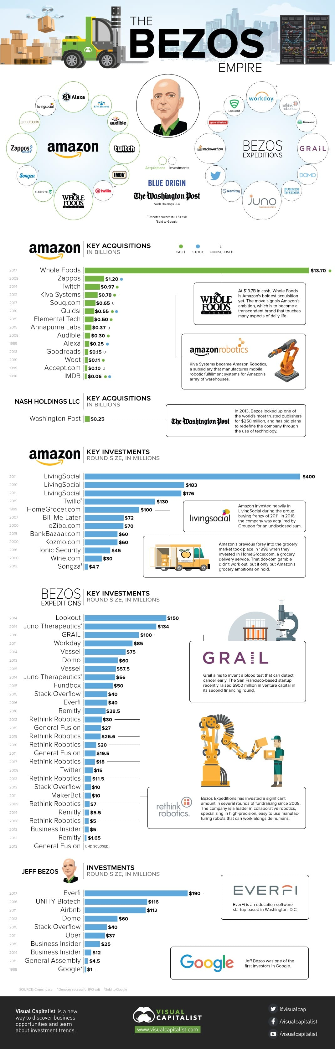 ONE TIME USE Handout: the-jeff-bezos-empire-infographic