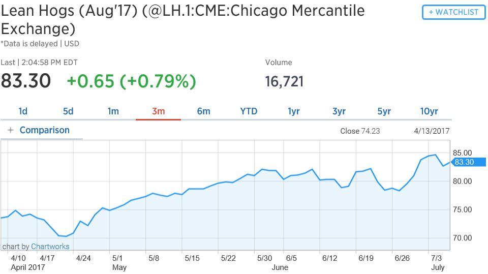 CME Hogs August 20170707