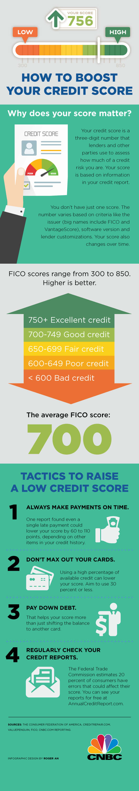 Improve credit score infographic