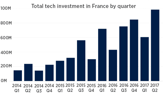 France Tech Investments 170712 Ioannou