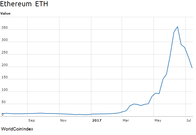 Ether price LEVY 170714