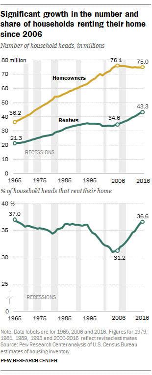 pew renters chart summerville