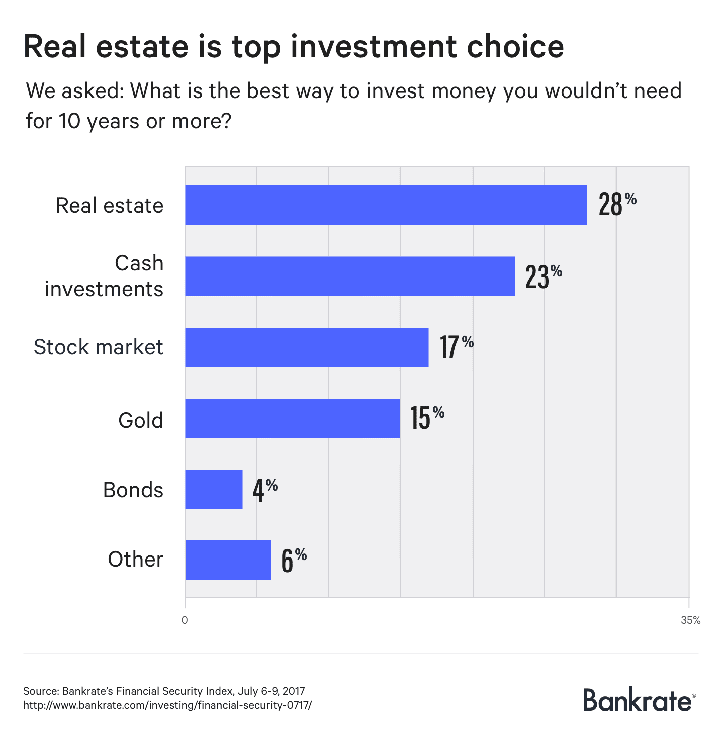 Chart asset: Bankrate favorite investments