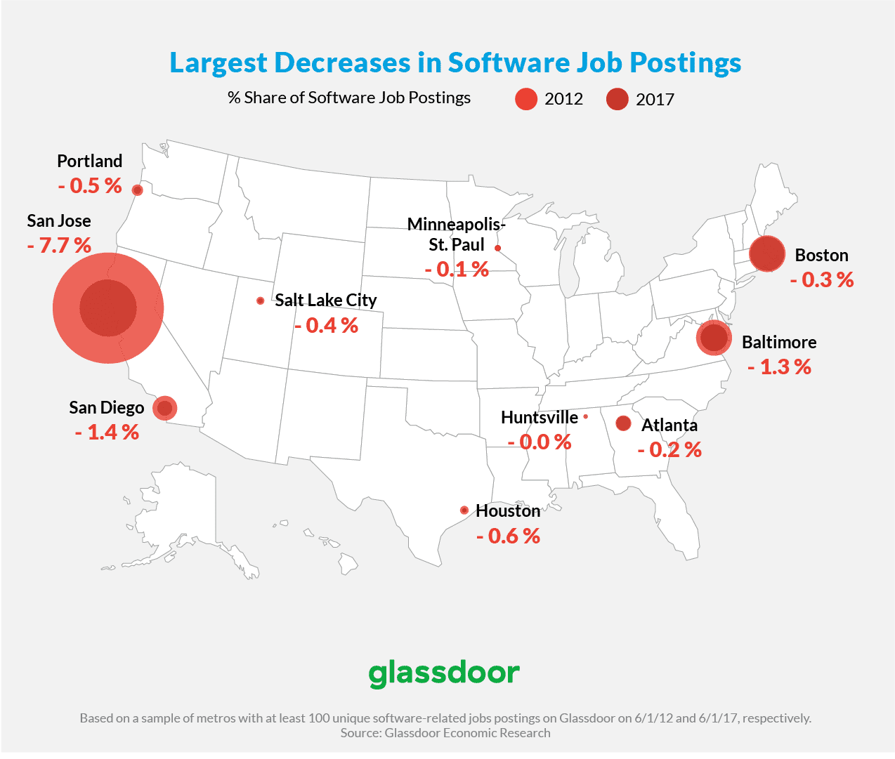 Glassdoor: 10 best cities for getting a tech job beyond ...