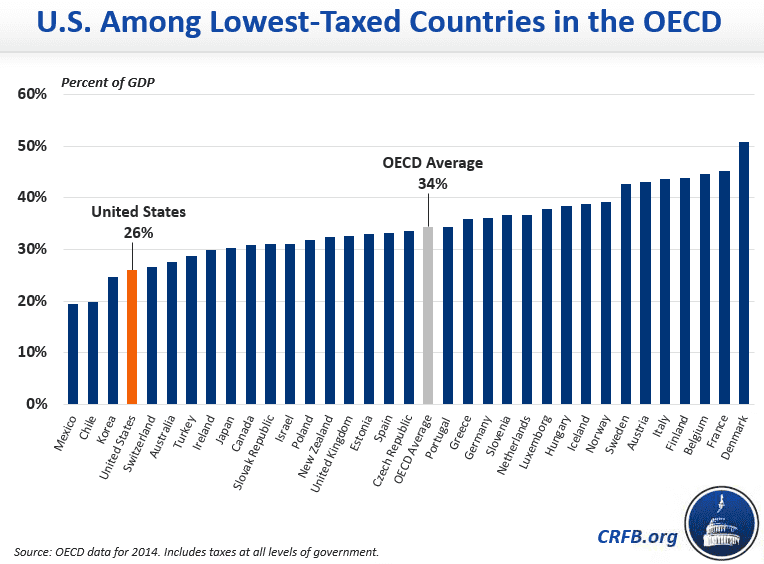OECD tax revenue chart 07.2017