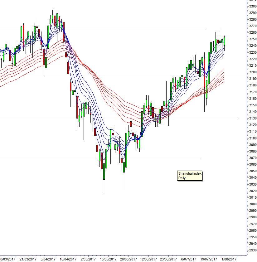 GUPPY Shanghai chart 170731 Asia