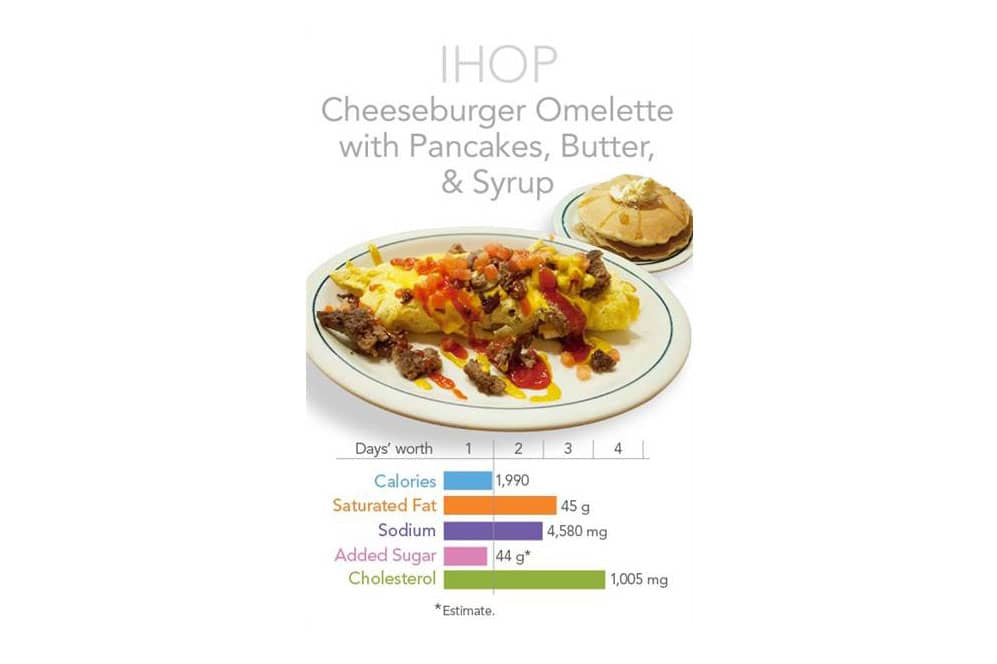ONE TIME USE: iHop Cheesburger with chart