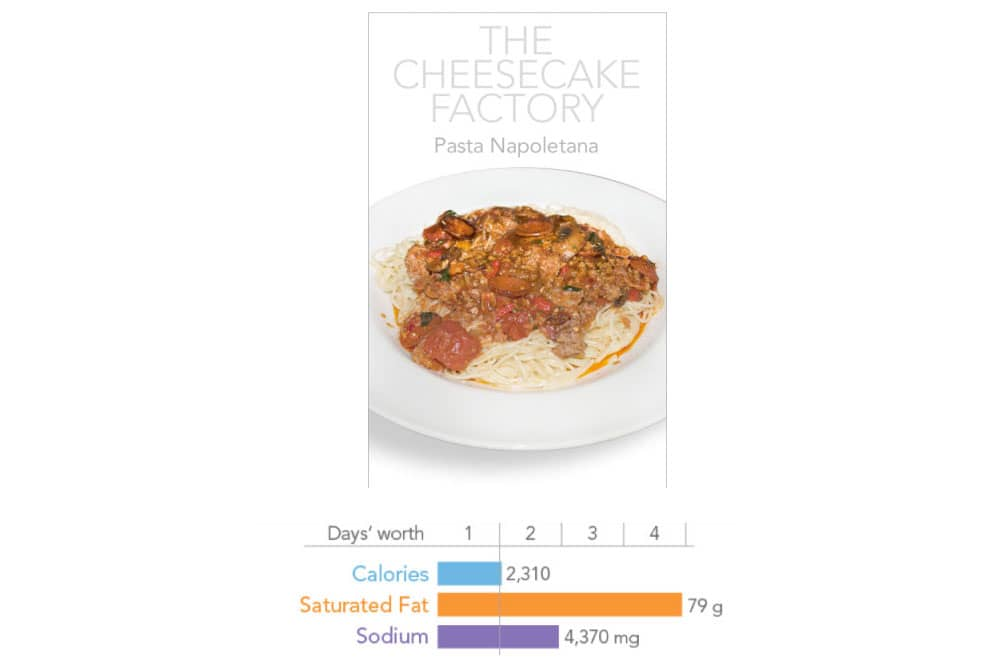 ONE TIME USE: Cheesecake Factory pasta and chart