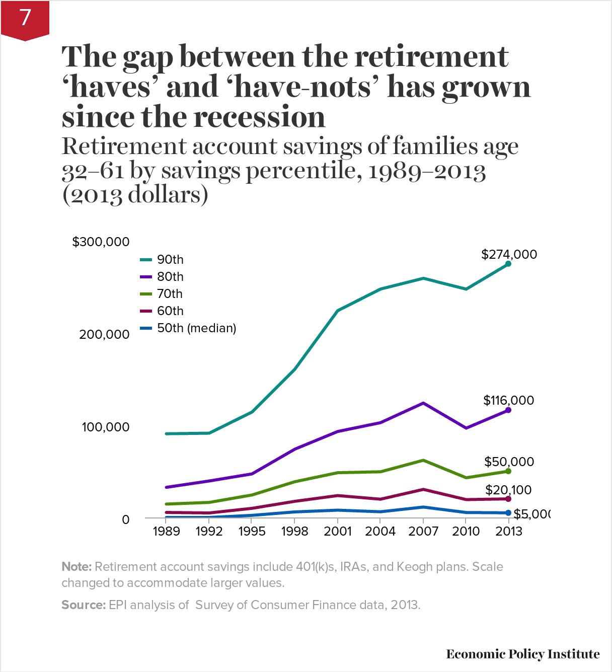 Chart asset: rich retirement savings